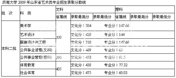 2009年济南大学艺术类专业录取分数线